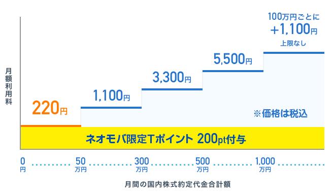 ネオモバ料金体系